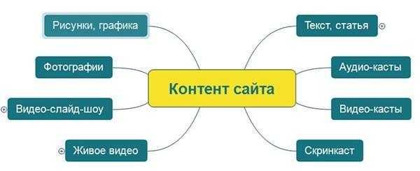 content-site